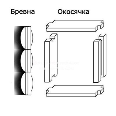 Как сделать короб для окна своими руками
